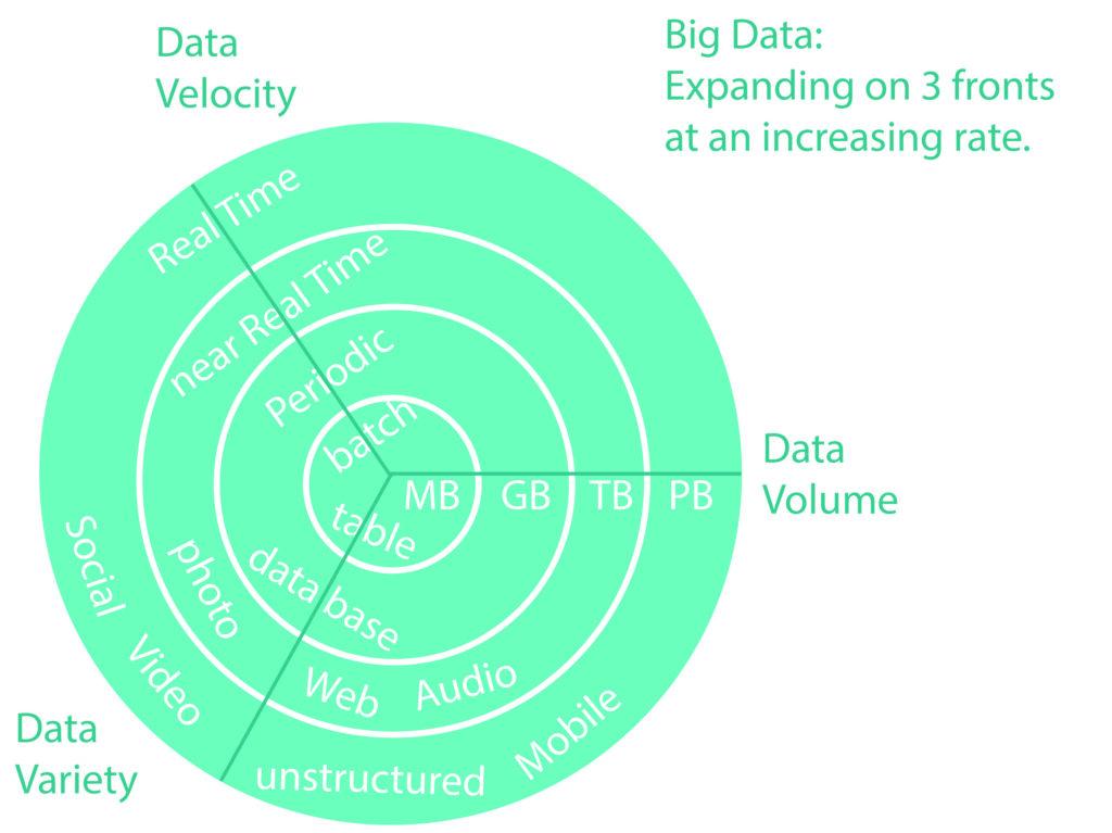 Big Data 3V Modell_mikemarketing